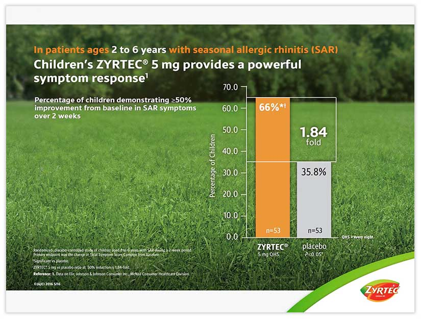 ZYRTEC®: Clinical Data