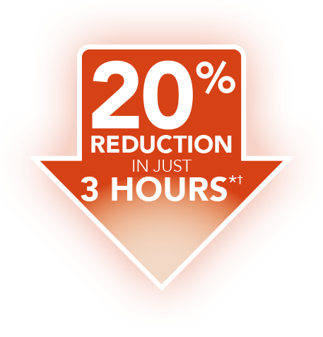 20% reduction in just 3 hours